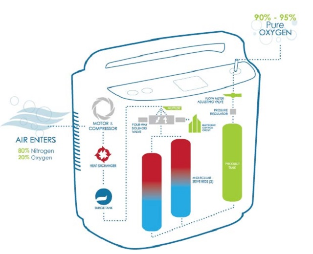 Nguyên lý hoạt động của máy tạo oxy tươi Vigo OXY'Z