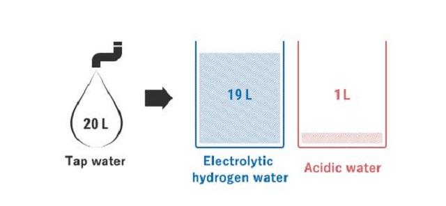 Ở Fujiiryoki HWP-55 tỷ lệ nước ion kiềm : nước ion axit đạt 19:1