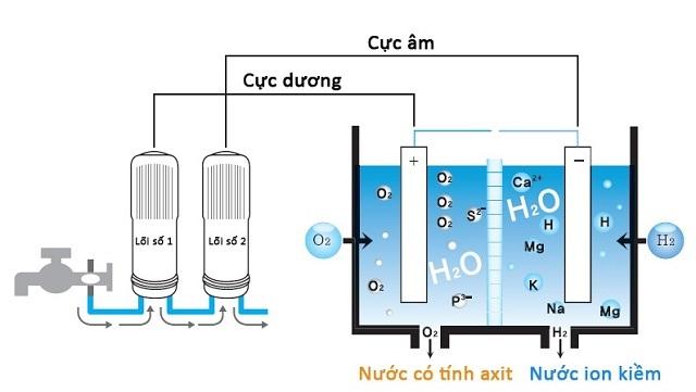 Quá trình điện giải của máy lọc nước Trim Ion Hyper
