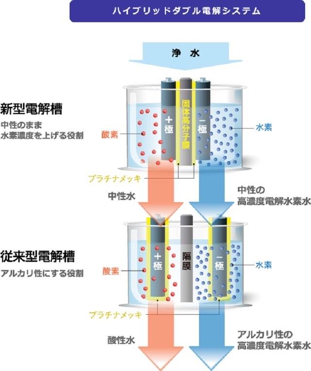 Sở hữu công nghệ điện phân kép Hybrid Double Electronic System giúp máy lọc nước hiệu quả